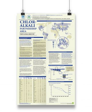 UNEP Global Mercury, Chlor-alkali partnership area – Poster